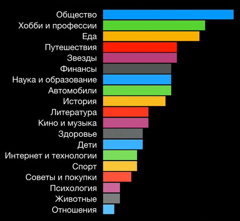 Как писать популярные статьи в Яндекс.Дзен