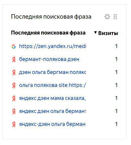 Продвижение Яндекс-Дзен. Как раскрутить канал Яндекс-Дзен
