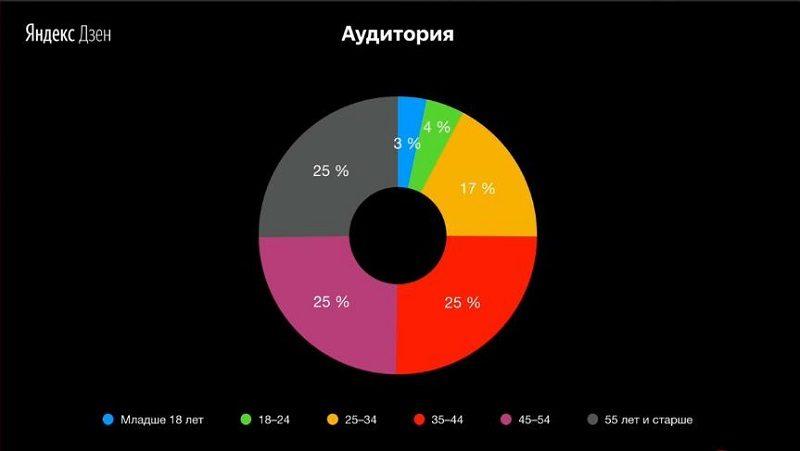 Как открыть канал и заработать на Яндекс Дзен
