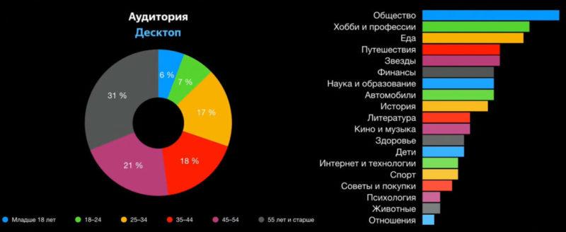 Самые популярные темы в Яндекс Дзен