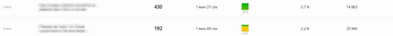 Сколько статей стоит публиковать в Яндекс Дзене?